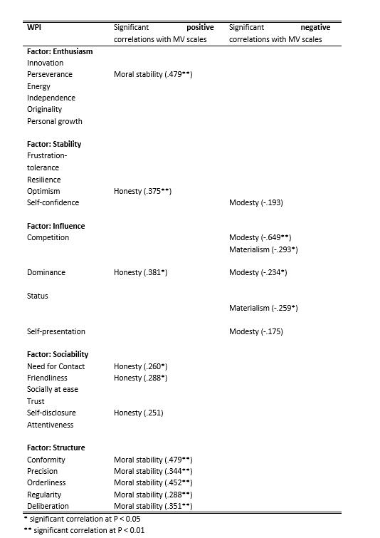 Table2_FactsheetMoralValues