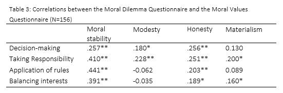 Table3_Factsheet_Moral_Values