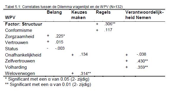Handleiding Dilemmas Tabel 5.1 Groot