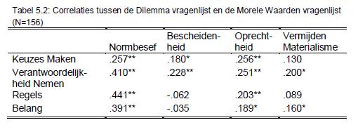 Handleiding Dilemmas Tabel 5.2 Groot