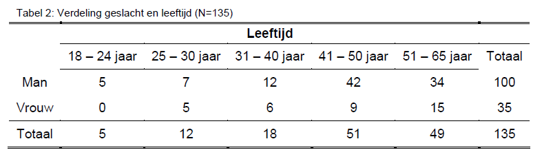 Handleiding MW Tabel 2 Groot