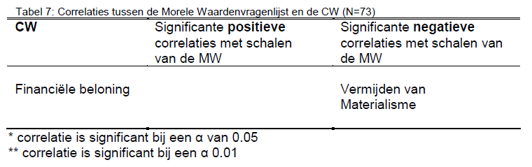 Handleiding MW Tabel 7 Groot