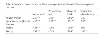 Tabel3_FactsheetMoreleDilemmas