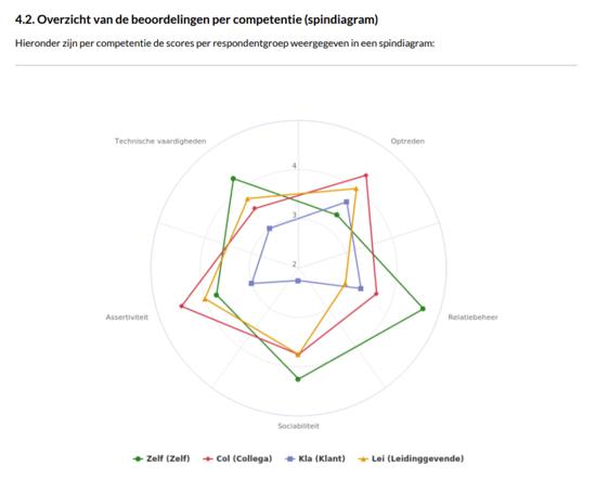 Voorbeeld_360_graden_feedback_spindiagram-3