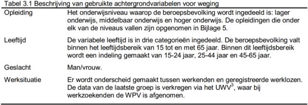 WPV_Tabel-3.1.-e1484037577328