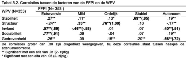 WPV_Tabel-5.2-e1484037939115