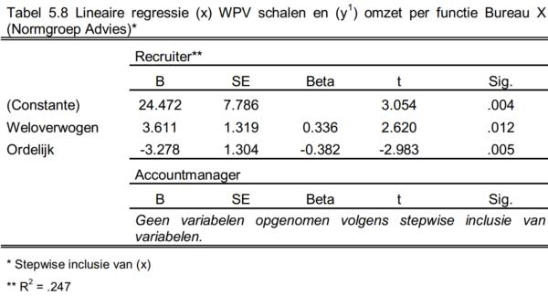 WPV_Tabel-5.8-e1484038080108