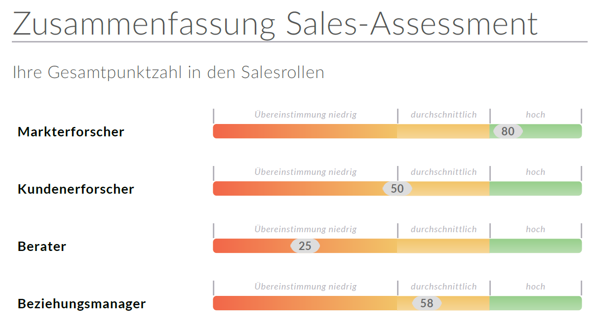 Sales-Assessment_Grafiek_Salesrollen